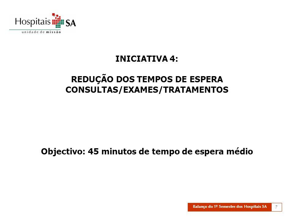 Balanço do 1º Semestre dos Hospitais SA 7 INICIATIVA 4: REDUÇÃO DOS TEMPOS DE ESPERA CONSULTAS/EXAMES/TRATAMENTOS Objectivo: 45 minutos de tempo de espera médio