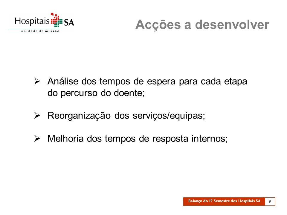 Balanço do 1º Semestre dos Hospitais SA 9  Análise dos tempos de espera para cada etapa do percurso do doente;  Reorganização dos serviços/equipas;  Melhoria dos tempos de resposta internos; Acções a desenvolver