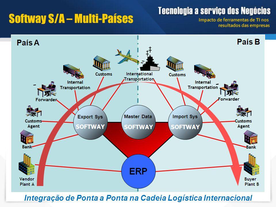 Integração de Ponta a Ponta na Cadeia Logística Internacional Softway S/A – Multi-Países