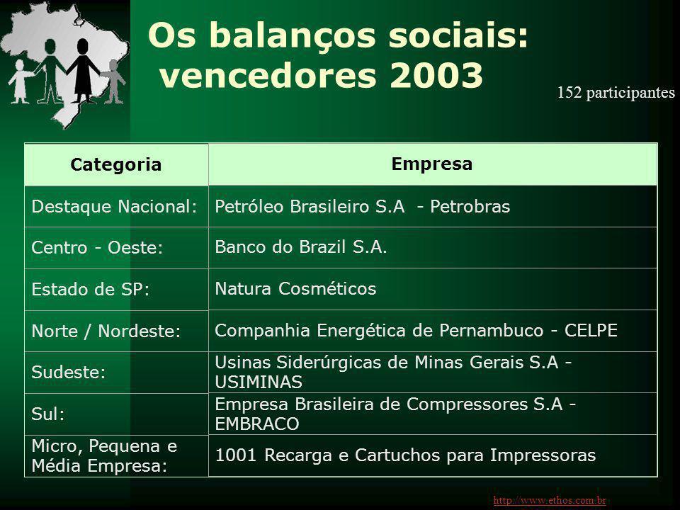 Os balanços sociais: vencedores 2003 Categoria Destaque Nacional: Centro - Oeste: Estado de SP: Norte / Nordeste: Sudeste: Sul: Micro, Pequena e Média