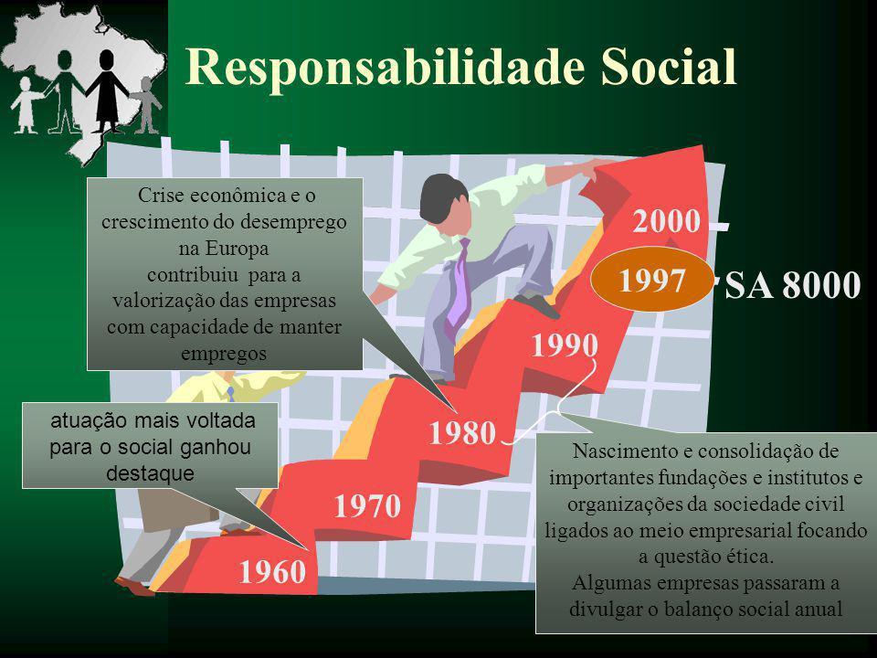 Responsabilidade Social 1960 1970 2000 1990 1980 1997 SA 8000 atuação mais voltada para o social ganhou destaque Crise econômica e o crescimento do de
