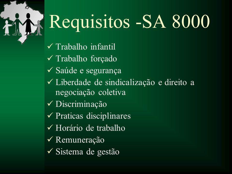 Requisitos -SA 8000 Trabalho infantil Trabalho forçado Saúde e segurança Liberdade de sindicalização e direito a negociação coletiva Discriminação Pra