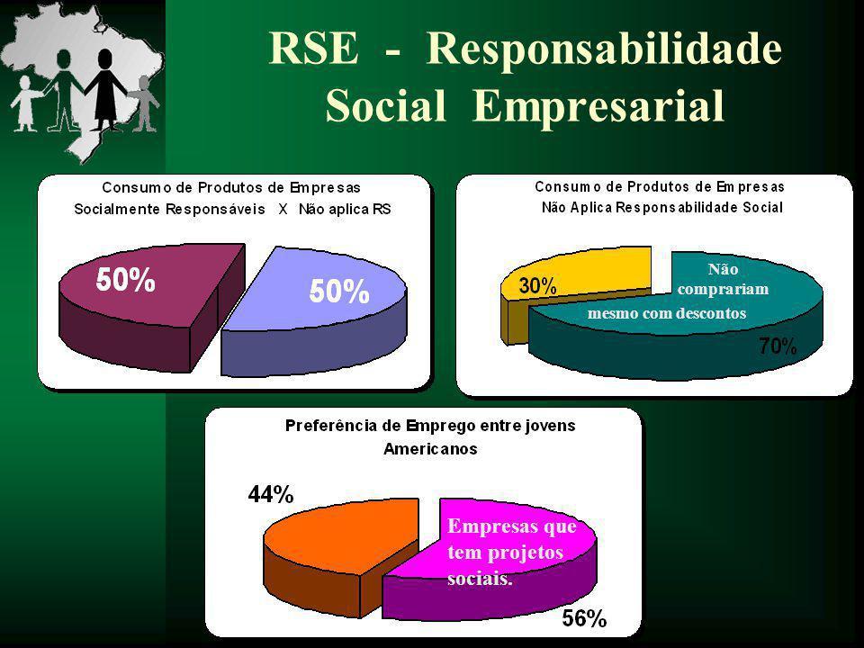 RSE - Responsabilidade Social Empresarial Não comprariam mesmo com descontos Empresas que tem projetos sociais.