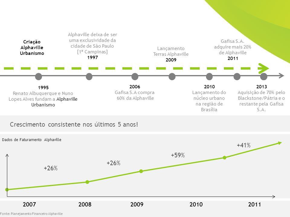 55 Fonte: Material da área de Criação – 03/05/2012 São mais de 60 empreendimentos espalhados pelas 5 regiões do Brasil.