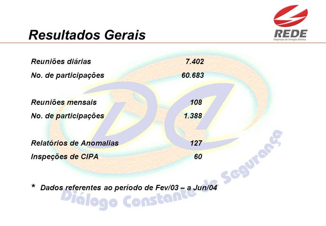 Resultados Gerais Reuniões diárias 7.402 No. de participações60.683 Reuniões mensais 108 No. de participações 1.388 Relatórios de Anomalias 127 Inspeç