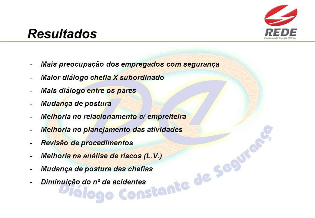 Resultados -Mais preocupação dos empregados com segurança -Maior diálogo chefia X subordinado -Mais diálogo entre os pares -Mudança de postura -Melhor