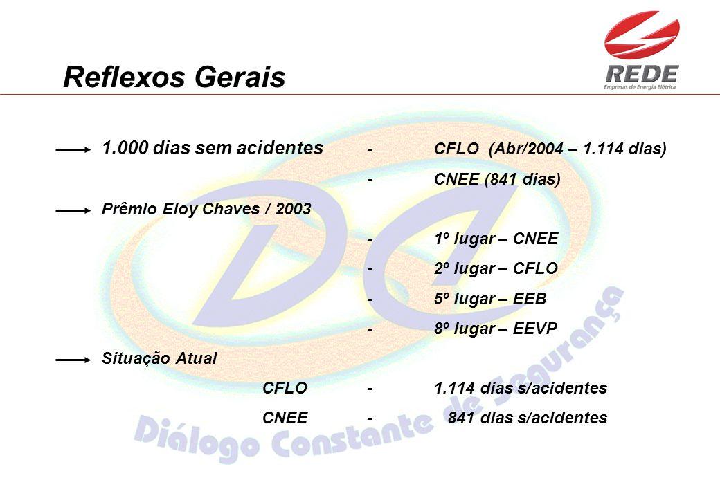 Reflexos Gerais 1.000 dias sem acidentes -CFLO (Abr/2004 – 1.114 dias) - CNEE (841 dias) Prêmio Eloy Chaves / 2003 - 1º lugar – CNEE - 2º lugar – CFLO - 5º lugar – EEB - 8º lugar – EEVP Situação Atual CFLO-1.114 dias s/acidentes CNEE- 841 dias s/acidentes