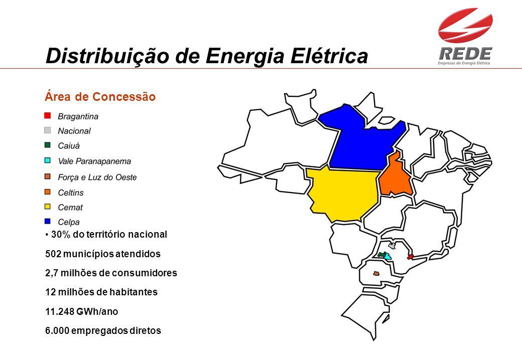 Distribuição de Energia Elétrica 30% do território nacional 502 municípios atendidos 2,7 milhões de consumidores 12 milhões de habitantes 11.248 GWh/ano 6.000 empregados diretos Área de Concessão