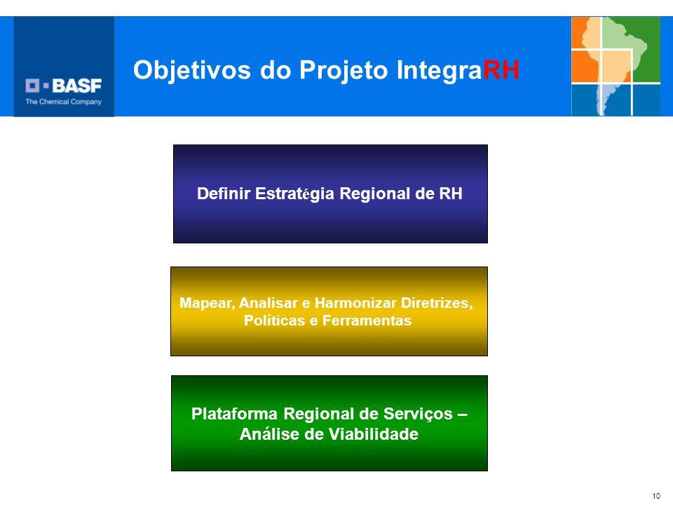 10 Objetivos do Projeto IntegraRH Plataforma Regional de Serviços – Análise de Viabilidade Definir Estrat é gia Regional de RH Mapear, Analisar e Harm