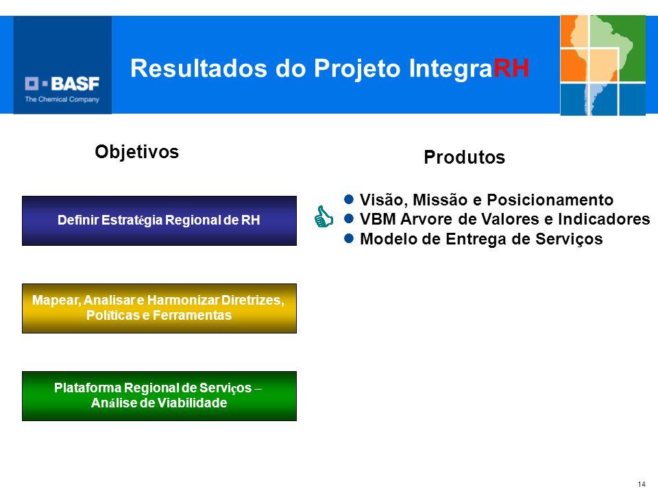 14 Resultados do Projeto IntegraRH Plataforma Regional de Servi ç os – An á lise de Viabilidade Definir Estrat é gia Regional de RH Mapear, Analisar e
