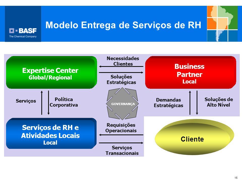 15 Serviços de RH e Atividades Locais Local Expertise Center Global/Regional Business Partner Local Demandas Estratégicas Soluções Estratégicas Necess