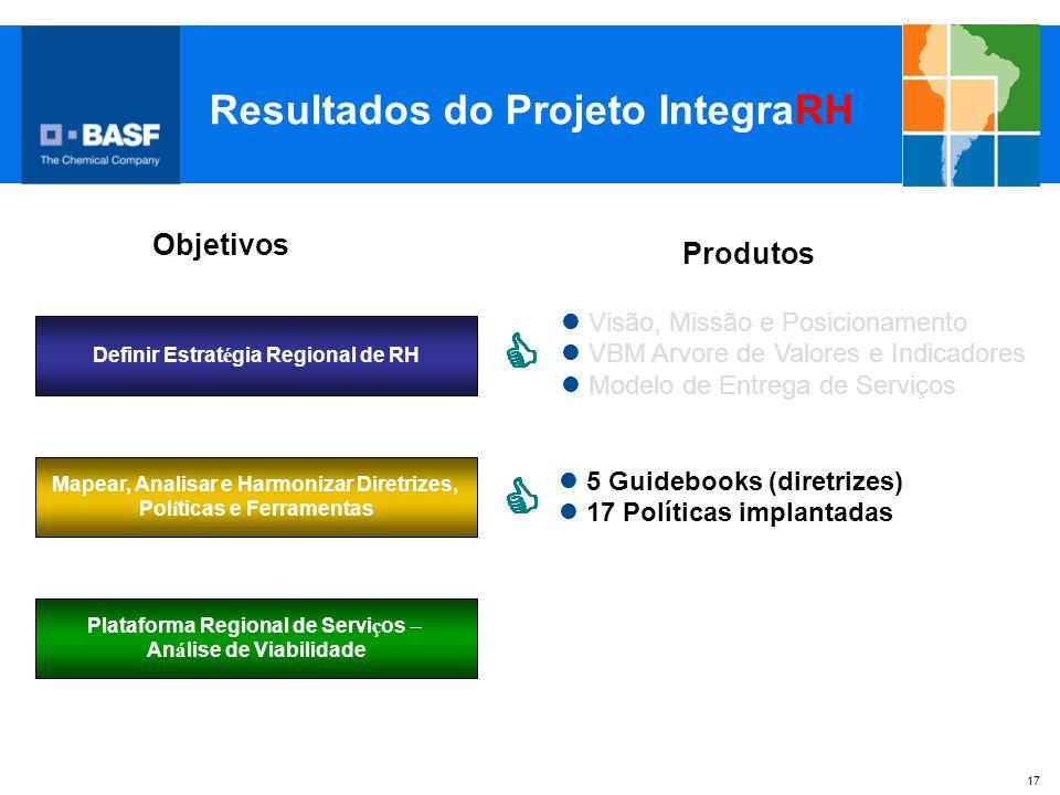 17 Resultados do Projeto IntegraRH Plataforma Regional de Servi ç os – An á lise de Viabilidade Definir Estrat é gia Regional de RH Mapear, Analisar e