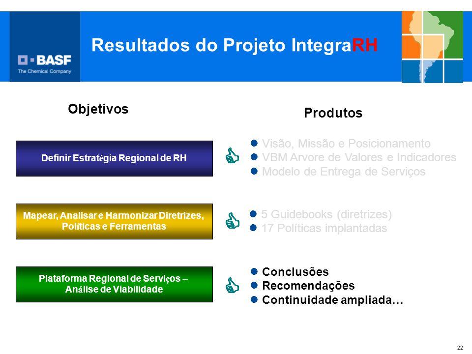 22 Resultados do Projeto IntegraRH Plataforma Regional de Servi ç os – An á lise de Viabilidade Definir Estrat é gia Regional de RH Mapear, Analisar e
