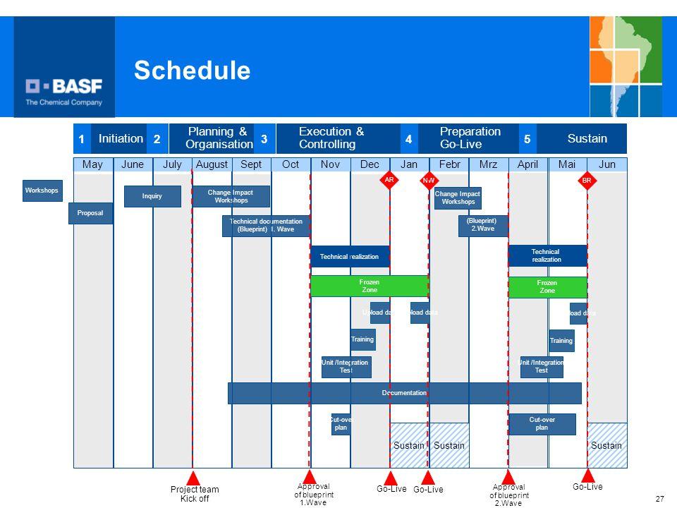 27 Schedule Sustain MaiJanSeptMayJuneJulyDecAprilMrz Change Impact Workshops Unit /Integration Test Project team Kick off Initiation 1 Planning & Orga