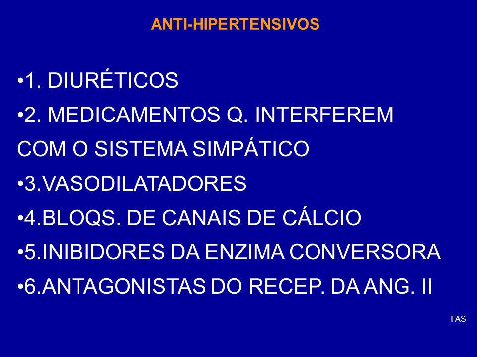 ANTI-HIPERTENSIVOS 1. DIURÉTICOS 2. MEDICAMENTOS Q. INTERFEREM COM O SISTEMA SIMPÁTICO 3.VASODILATADORES 4.BLOQS. DE CANAIS DE CÁLCIO 5.INIBIDORES DA