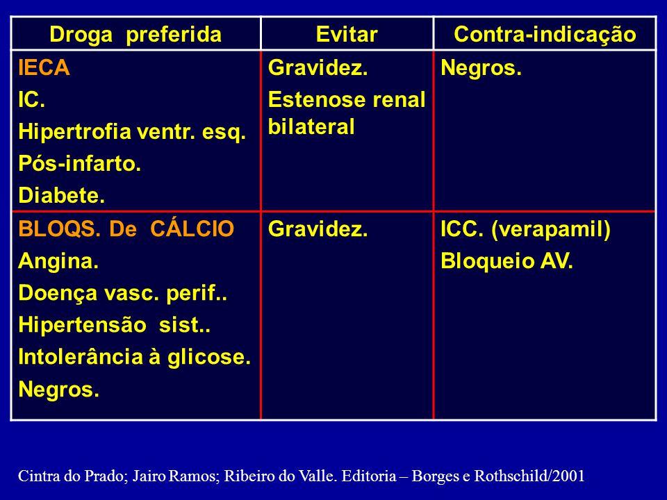 Recomendações na escolha do AH inicial Droga preferidaEvitarContra-indicação IECA IC. Hipertrofia ventr. esq. Pós-infarto. Diabete. Gravidez. Estenose