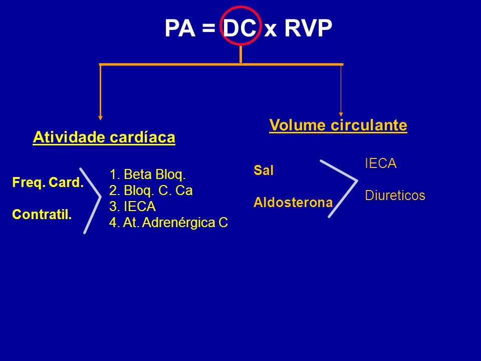 Atividade cardíaca Volume circulante Freq. Card. Contratil. 1. Beta Bloq. 2. Bloq. C. Ca 3. IECA 4. At. Adrenérgica C Sal Aldosterona IECA Diureticos