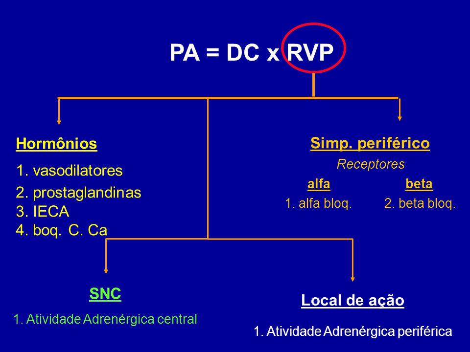 Hormônios 1. vasodilatores 2. prostaglandinas 3. IECA 4. boq. C. Ca Simp. periférico Receptores alfa beta 1. alfa bloq. 2. beta bloq. SNC 1. Atividade