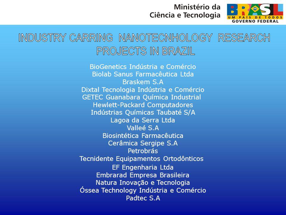 BioGenetics Indústria e Comércio Biolab Sanus Farmacêutica Ltda Braskem S.A Dixtal Tecnologia Indústria e Comércio GETEC Guanabara Química Industrial