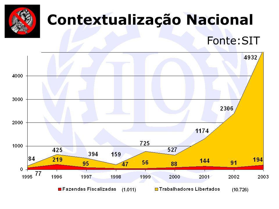 Contextualização Nacional Fonte:SIT