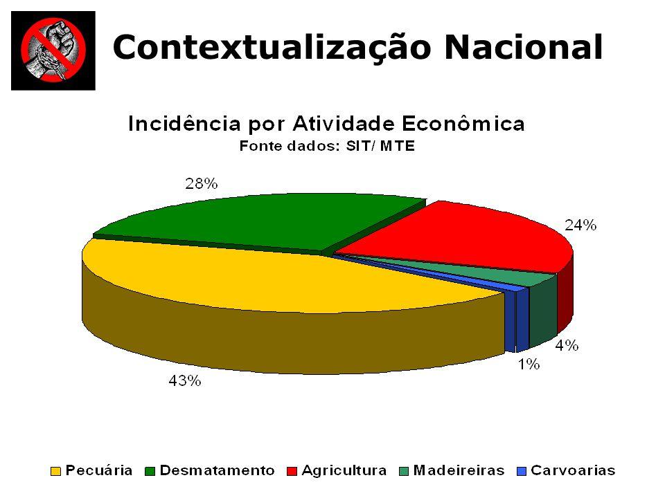 Contextualização Nacional