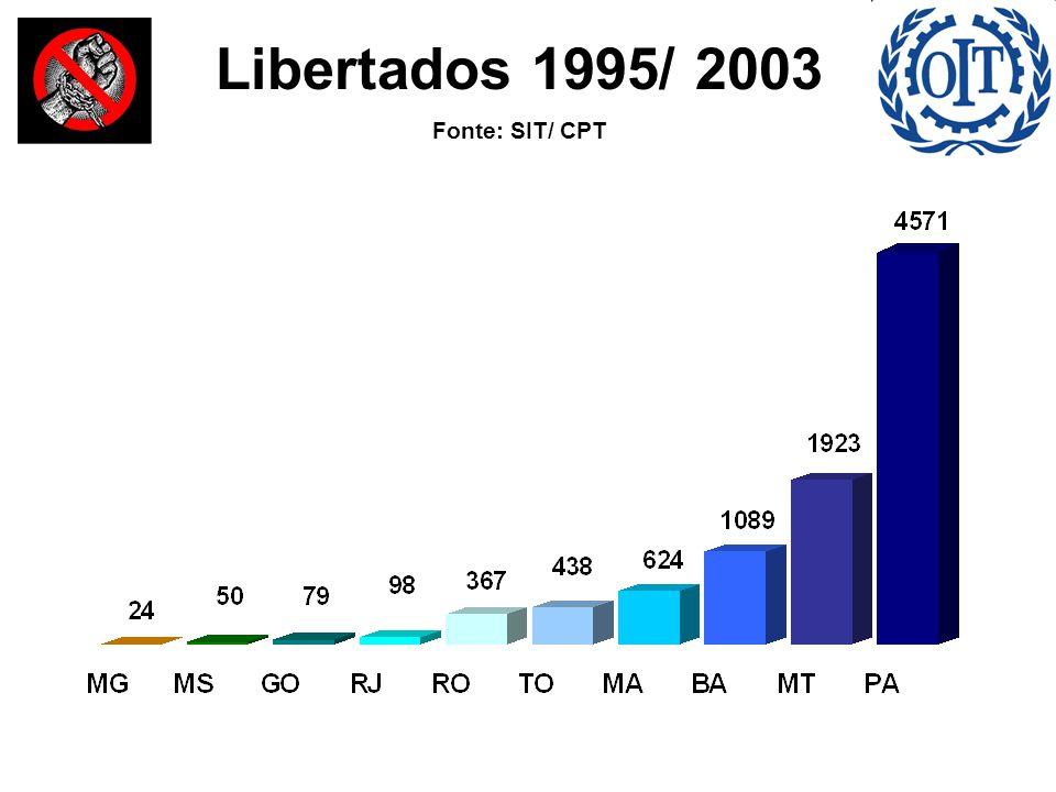 Libertados 1995/ 2003 Fonte: SIT/ CPT