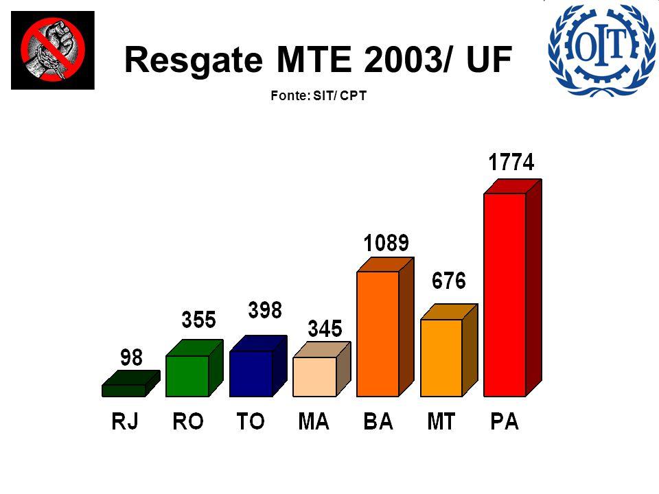 Resgate MTE 2003/ UF Fonte: SIT/ CPT