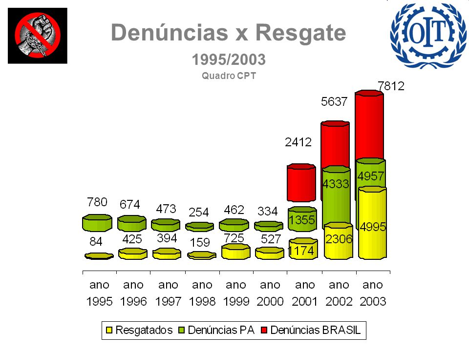 Denúncias x Resgate 1995/2003 Quadro CPT