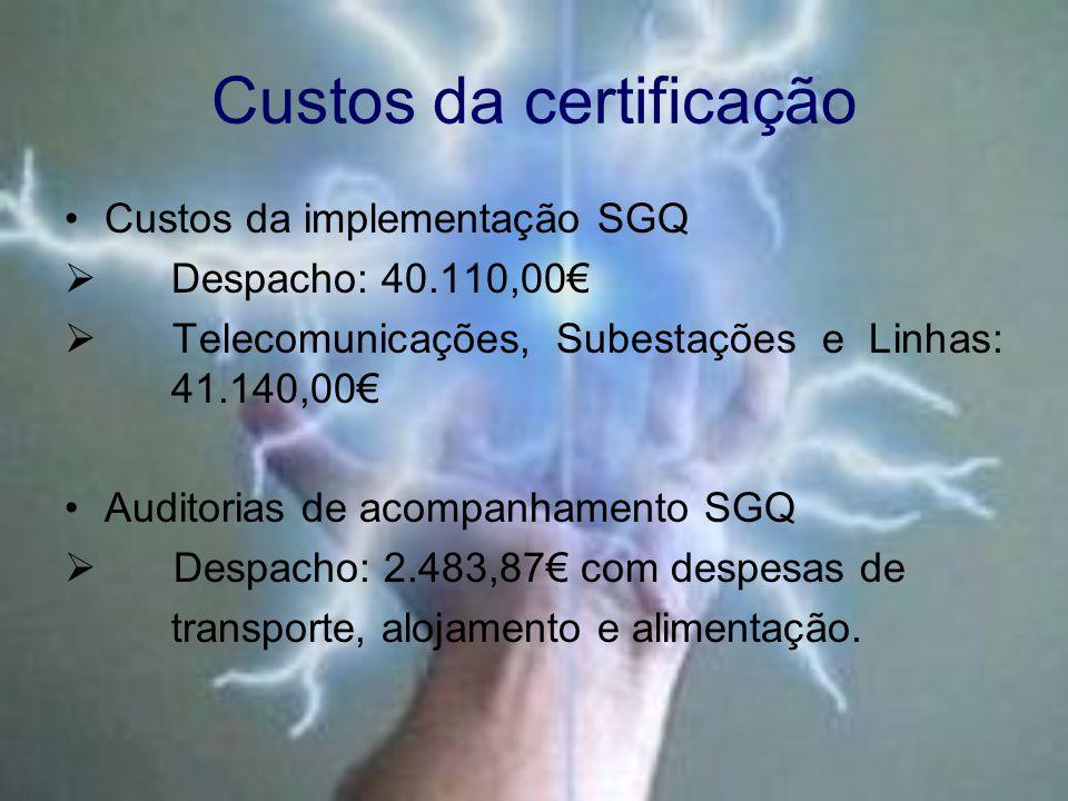 Custos da certificação Custos da implementação SGQ  Despacho: 40.110,00€  Telecomunicações, Subestações e Linhas: 41.140,00€ Auditorias de acompanhamento SGQ  Despacho: 2.483,87€ com despesas de transporte, alojamento e alimentação.