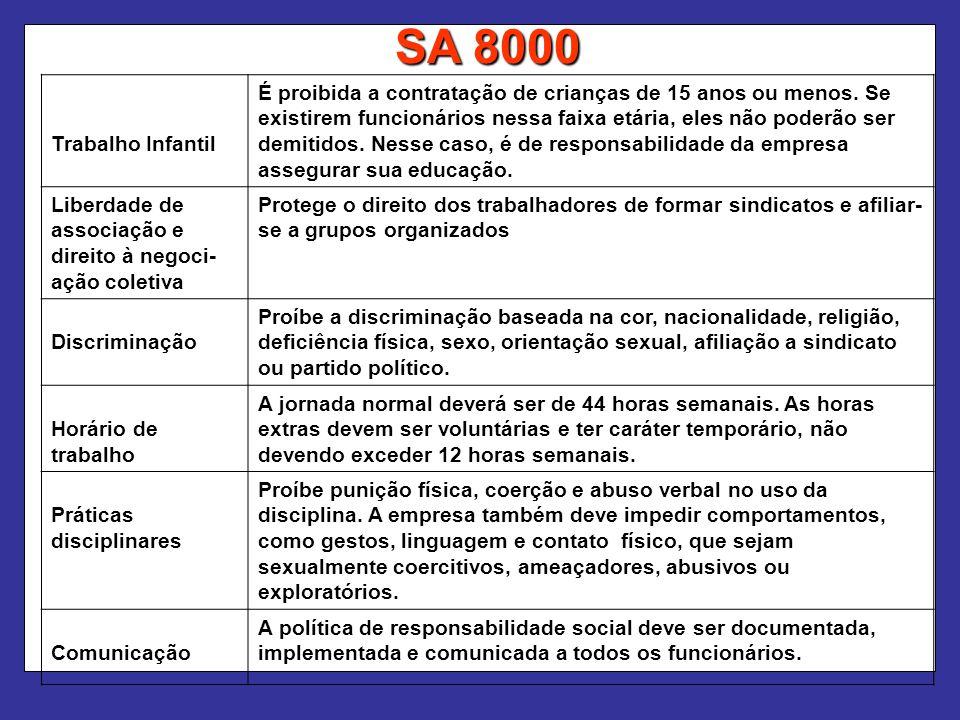 SA 8000 Trabalho Infantil É proibida a contratação de crianças de 15 anos ou menos. Se existirem funcionários nessa faixa etária, eles não poderão ser