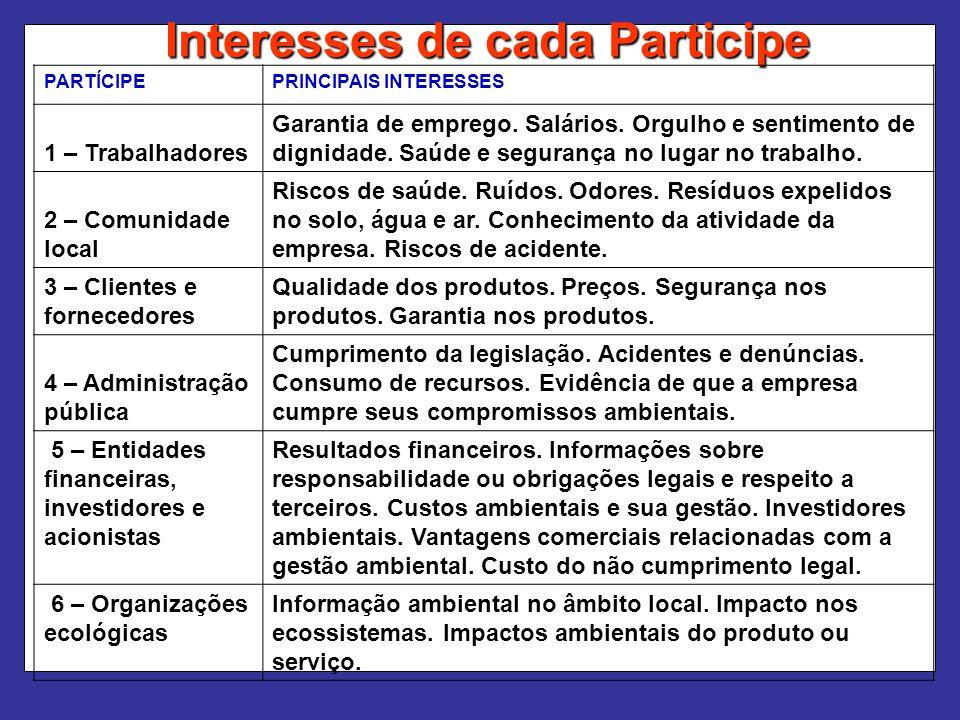 Interesses de cada Participe PARTÍCIPEPRINCIPAIS INTERESSES 1 – Trabalhadores Garantia de emprego. Salários. Orgulho e sentimento de dignidade. Saúde