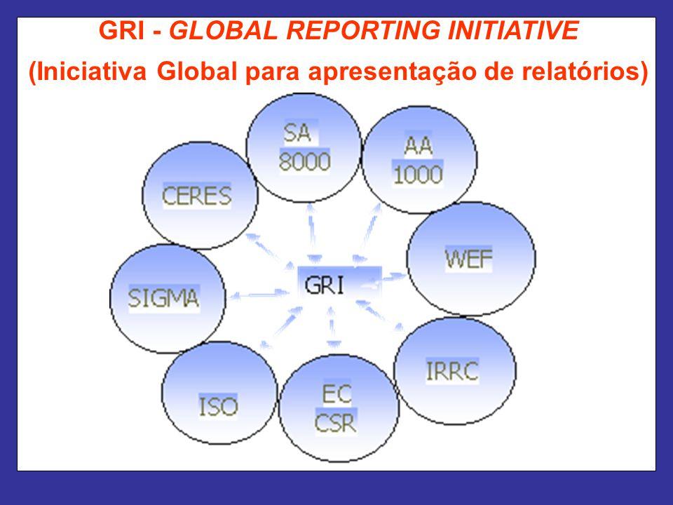 GRI - GLOBAL REPORTING INITIATIVE (Iniciativa Global para apresentação de relatórios)