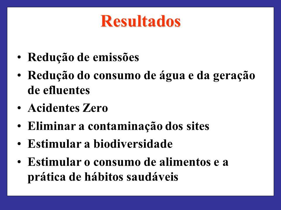 Resultados Redução de emissões Redução do consumo de água e da geração de efluentes Acidentes Zero Eliminar a contaminação dos sites Estimular a biodi