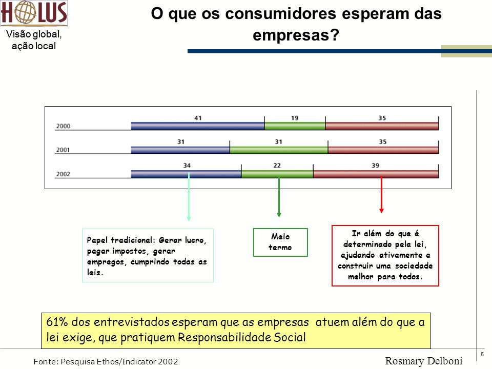 5 Visão global, ação local Rosmary Delboni O que os consumidores esperam das empresas? Ir além do que é determinado pela lei, ajudando ativamente a co