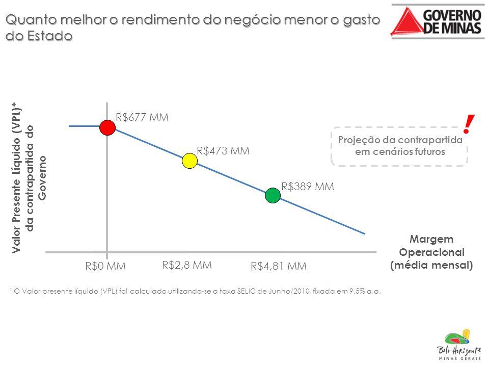 Quanto melhor o rendimento do negócio menor o gasto do Estado ¹ O Valor presente líquido (VPL) foi calculado utilizando-se a taxa SELIC de Junho/2010, fixada em 9,5% a.a.