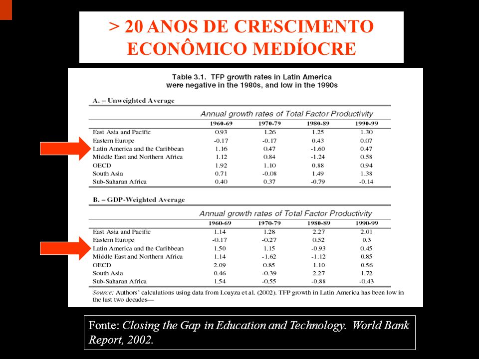 > 20 ANOS DE CRESCIMENTO ECONÔMICO MEDÍOCRE Fonte: Closing the Gap in Education and Technology.