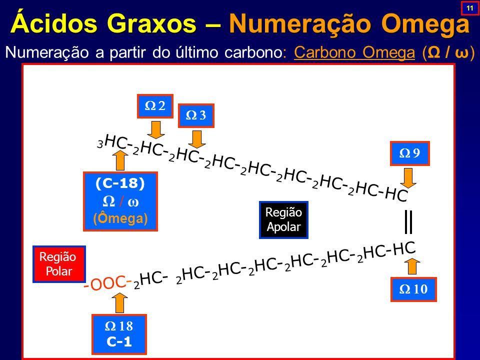 Ácidos Graxos – Numeração Omega Numeração a partir do último carbono: Carbono Omega (Ω / ω) 3 HC- 2 HC- 2 HC- 2 HC- 2 HC- 2 HC- 2 HC- 2 HC-HC -OOC- 2 HC- 2 HC- 2 HC- 2 HC- 2 HC- 2 HC- 2 HC-HC  (C-18) Ω / ω (Ômega) Região Polar Região Apolar    C-1  11