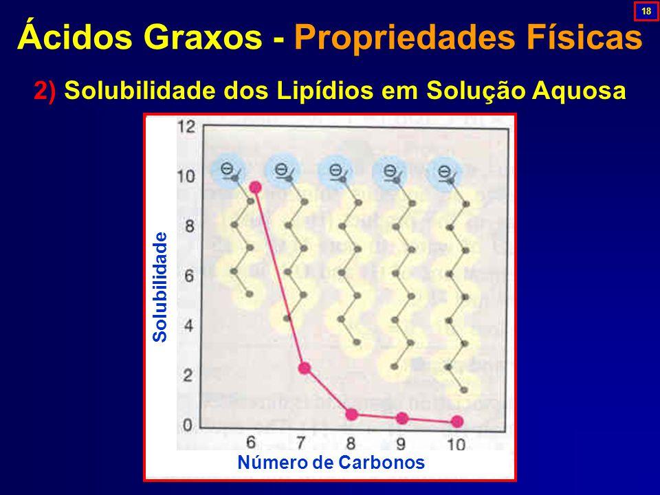 Número de Carbonos Solubilidade 2) Solubilidade dos Lipídios em Solução Aquosa Ácidos Graxos - Propriedades Físicas 18