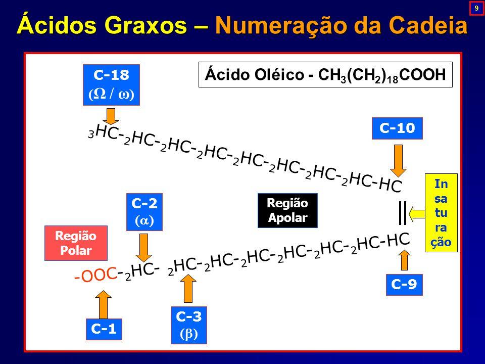 3 HC- 2 HC- 2 HC- 2 HC- 2 HC- 2 HC- 2 HC- 2 HC-HC -OOC- 2 HC- 2 HC- 2 HC- 2 HC- 2 HC- 2 HC- 2 HC-HC C-1 C-2  C-3  C-9 Região Polar Região Apolar C-10 C-18  Ω / ω  Ácido Oléico - CH 3 (CH 2 ) 18 COOH In sa tu ra ção Ácidos Graxos – Numeração da Cadeia 9