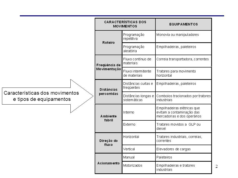 2 Características dos movimentos e tipos de equipamentos