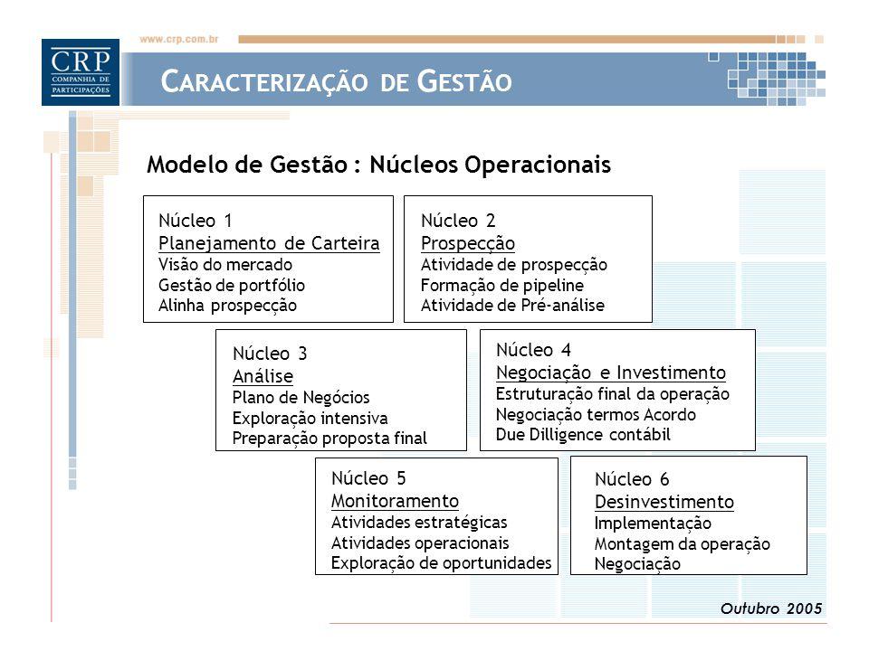 Outubro 2005 Núcleo 4 Negociação e Investimento Estruturação final da operação Negociação termos Acordo Due Dilligence contábil Núcleo 1 Planejamento de Carteira Visão do mercado Gestão de portfólio Alinha prospecção Núcleo 2 Prospecção Atividade de prospecção Formação de pipeline Atividade de Pré-análise Núcleo 3 Análise Plano de Negócios Exploração intensiva Preparação proposta final Núcleo 5 Monitoramento Atividades estratégicas Atividades operacionais Exploração de oportunidades Núcleo 6 Desinvestimento Implementação Montagem da operação Negociação Modelo de Gestão : Núcleos Operacionais C ARACTERIZAÇÃO DE G ESTÃO