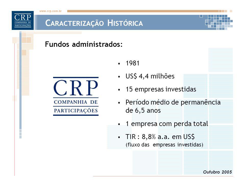 Outubro 2005 C ARACTERIZAÇÃO H ISTÓRICA  1981  US$ 4,4 milhões  15 empresas investidas  Período médio de permanência de 6,5 anos  1 empresa com perda total  TIR : 8,8% a.a.