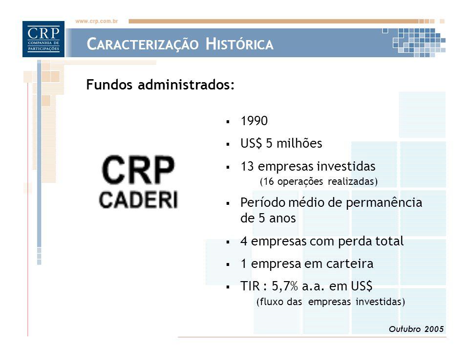 Outubro 2005 Fundos administrados:  1990  US$ 5 milhões  13 empresas investidas (16 operações realizadas)  Período médio de permanência de 5 anos  4 empresas com perda total  1 empresa em carteira  TIR : 5,7% a.a.
