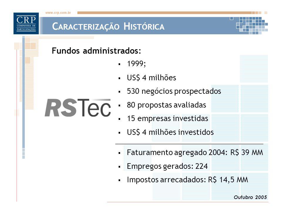 Outubro 2005  1999;  US$ 4 milhões  530 negócios prospectados  80 propostas avaliadas  15 empresas investidas  US$ 4 milhões investidos  Faturamento agregado 2004: R$ 39 MM  Empregos gerados: 224  Impostos arrecadados: R$ 14,5 MM Fundos administrados: C ARACTERIZAÇÃO H ISTÓRICA