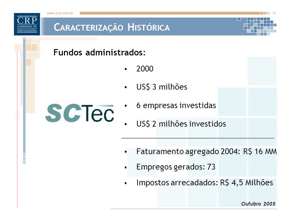 Outubro 2005  2000  US$ 3 milhões  6 empresas investidas  US$ 2 milhões investidos  Faturamento agregado 2004: R$ 16 MM  Empregos gerados: 73  Impostos arrecadados: R$ 4,5 Milhões Fundos administrados: C ARACTERIZAÇÃO H ISTÓRICA