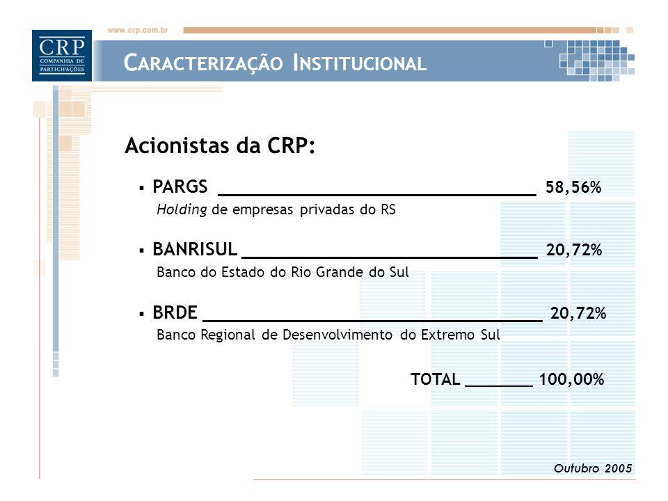 Outubro 2005 Acionistas da CRP:  PARGS _____________________________ 58,56% Holding de empresas privadas do RS  BANRISUL ___________________________ 20,72% Banco do Estado do Rio Grande do Sul  BRDE _______________________________ 20,72% Banco Regional de Desenvolvimento do Extremo Sul TOTAL _______ 100,00% C ARACTERIZAÇÃO I NSTITUCIONAL