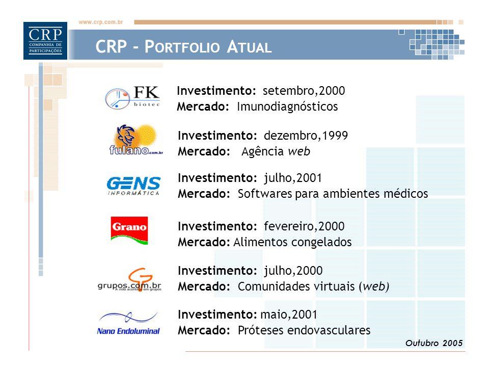 Outubro 2005 Investimento: dezembro,1999 Mercado: Agência web Investimento: fevereiro,2000 Mercado: Alimentos congelados Investimento: setembro,2000 Mercado: Imunodiagnósticos Investimento: julho,2001 Mercado: Softwares para ambientes médicos Investimento: julho,2000 Mercado: Comunidades virtuais (web) CRP - P ORTFOLIO A TUAL Investimento: maio,2001 Mercado: Próteses endovasculares