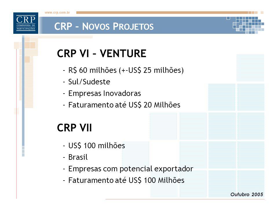Outubro 2005 CRP – N OVOS P ROJETOS CRP VI – VENTURE -R$ 60 milhões (+-US$ 25 milhões) -Sul/Sudeste -Empresas Inovadoras -Faturamento até US$ 20 Milhões CRP VII -US$ 100 milhões -Brasil -Empresas com potencial exportador -Faturamento até US$ 100 Milhões