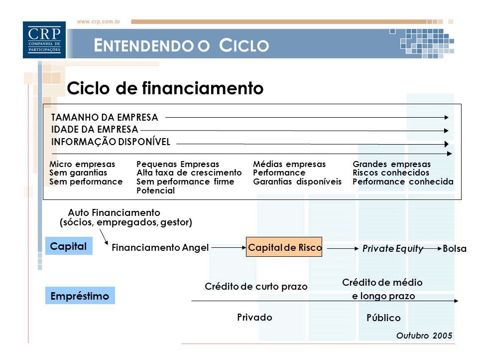Outubro 2005 Financiamento Angel Capital de Risco Private Equity Auto Financiamento (sócios, empregados, gestor) Bolsa Capital Crédito de curto prazo Crédito de médio e longo prazo Privado Público Empréstimo E NTENDENDO O C ICLO TAMANHO DA EMPRESA IDADE DA EMPRESA INFORMAÇÃO DISPONÍVEL Micro empresasPequenas EmpresasMédias empresasGrandes empresas Sem garantiasAlta taxa de crescimentoPerformanceRiscos conhecidos Sem performanceSem performance firmeGarantias disponíveisPerformance conhecida Potencial Ciclo de financiamento