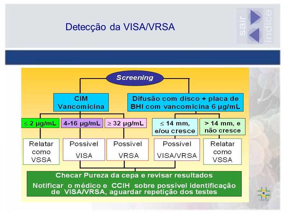 Detecção da VISA/VRSA